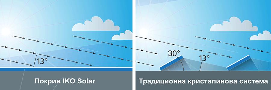 Сравнение на покрив с Iko Solar