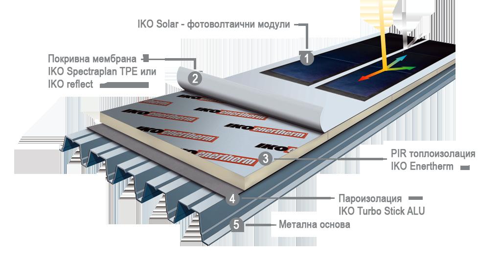 система Iko Solar